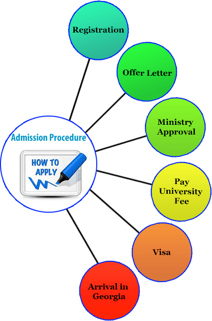 mbbs-in-georgia-admission-procedure